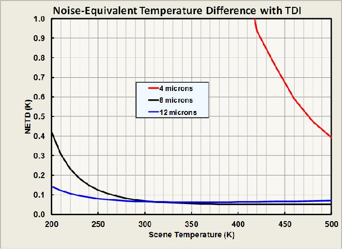 Noise Equivalent Delta Temperature
